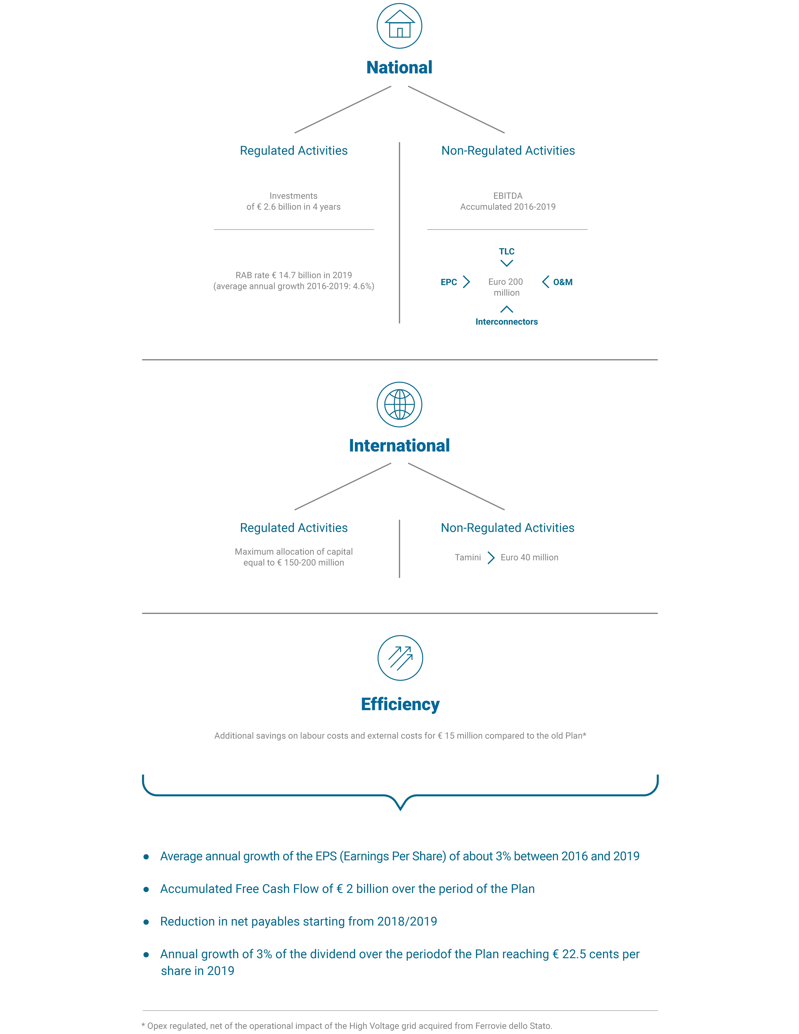 The 2016–2019 Strategic Plan